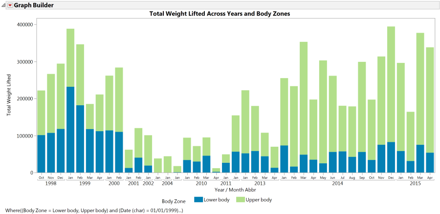 Weight lifted by zone across history